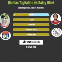 Nicolas Tagliafico vs Daley Blind h2h player stats