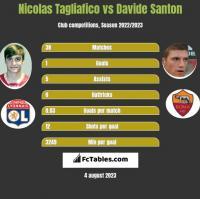 Nicolas Tagliafico vs Davide Santon h2h player stats