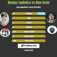 Nicolas Tagliafico vs Dion Cools h2h player stats