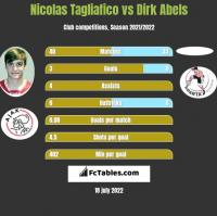 Nicolas Tagliafico vs Dirk Abels h2h player stats