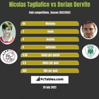 Nicolas Tagliafico vs Dorian Dervite h2h player stats