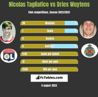 Nicolas Tagliafico vs Dries Wuytens h2h player stats