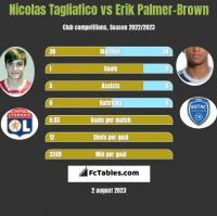 Nicolas Tagliafico vs Erik Palmer-Brown h2h player stats