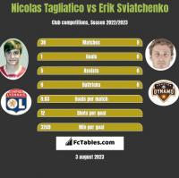 Nicolas Tagliafico vs Erik Sviatchenko h2h player stats