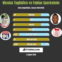 Nicolas Tagliafico vs Fabian Sporkslede h2h player stats
