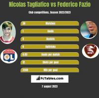 Nicolas Tagliafico vs Federico Fazio h2h player stats