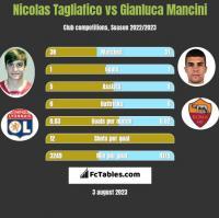 Nicolas Tagliafico vs Gianluca Mancini h2h player stats