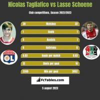 Nicolas Tagliafico vs Lasse Schoene h2h player stats