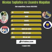 Nicolas Tagliafico vs Lisandro Magallan h2h player stats
