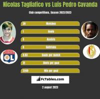 Nicolas Tagliafico vs Luis Pedro Cavanda h2h player stats