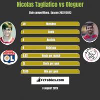 Nicolas Tagliafico vs Oleguer h2h player stats