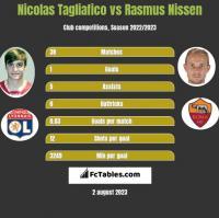 Nicolas Tagliafico vs Rasmus Nissen h2h player stats