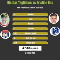 Nicolas Tagliafico vs Kristian Riis h2h player stats