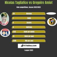 Nicolas Tagliafico vs Gregoire Amiot h2h player stats