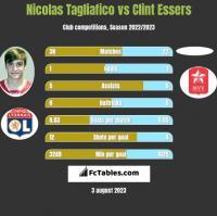 Nicolas Tagliafico vs Clint Essers h2h player stats