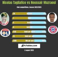 Nicolas Tagliafico vs Noussair Mazraoui h2h player stats