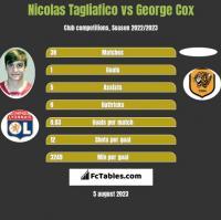 Nicolas Tagliafico vs George Cox h2h player stats