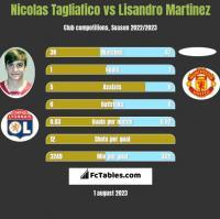 Nicolas Tagliafico vs Lisandro Martinez h2h player stats