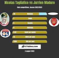 Nicolas Tagliafico vs Jurrien Maduro h2h player stats