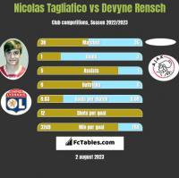 Nicolas Tagliafico vs Devyne Rensch h2h player stats