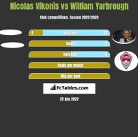 Nicolas Vikonis vs William Yarbrough h2h player stats