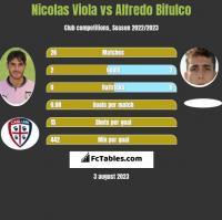 Nicolas Viola vs Alfredo Bifulco h2h player stats