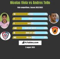 Nicolas Viola vs Andres Tello h2h player stats