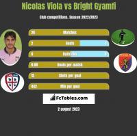 Nicolas Viola vs Bright Gyamfi h2h player stats