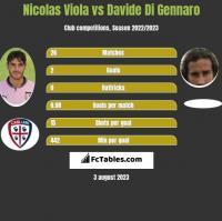 Nicolas Viola vs Davide Di Gennaro h2h player stats