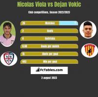 Nicolas Viola vs Dejan Vokic h2h player stats