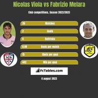 Nicolas Viola vs Fabrizio Melara h2h player stats