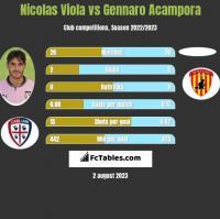 Nicolas Viola vs Gennaro Acampora h2h player stats