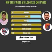 Nicolas Viola vs Lorenzo Del Pinto h2h player stats