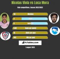 Nicolas Viola vs Luca Mora h2h player stats