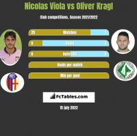 Nicolas Viola vs Oliver Kragl h2h player stats