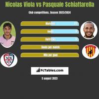 Nicolas Viola vs Pasquale Schiattarella h2h player stats