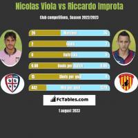 Nicolas Viola vs Riccardo Improta h2h player stats