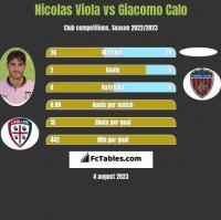 Nicolas Viola vs Giacomo Calo h2h player stats