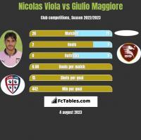 Nicolas Viola vs Giulio Maggiore h2h player stats