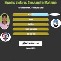Nicolas Viola vs Alessandro Mallamo h2h player stats