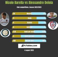 Nicolo Barella vs Alessandro Deiola h2h player stats