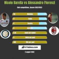 Nicolo Barella vs Alessandro Florenzi h2h player stats