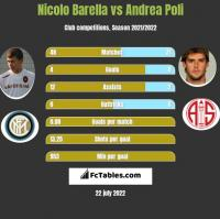 Nicolo Barella vs Andrea Poli h2h player stats