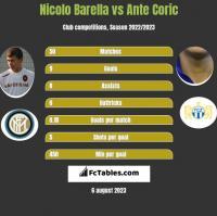 Nicolo Barella vs Ante Coric h2h player stats