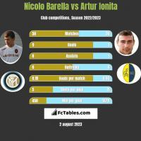 Nicolo Barella vs Artur Ionita h2h player stats