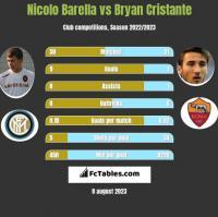Nicolo Barella vs Bryan Cristante h2h player stats
