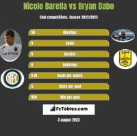 Nicolo Barella vs Bryan Dabo h2h player stats