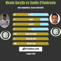 Nicolo Barella vs Danilo D'Ambrosio h2h player stats