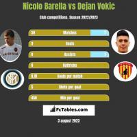 Nicolo Barella vs Dejan Vokic h2h player stats