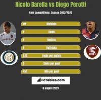 Nicolo Barella vs Diego Perotti h2h player stats